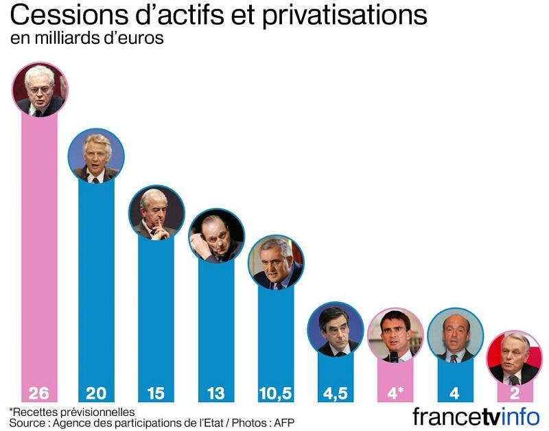 http://www.francetvinfo.fr/economie/crise/crise-de-la-dette/privatisations-quel-premier-ministre-est-le-plus-gros-vendeur_713011.html